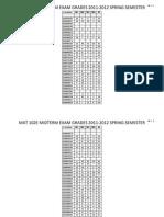 Mat102e-Midterm Exam Grades 2012 Spring