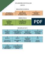 Grupos e Tabela