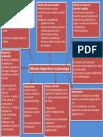 Metodos Dx en Ginecologia