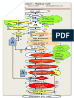 Change Management Process Flow