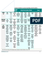 Tabla Figuras de Apoyo en El Proceso de Aprendizaje Del Estudiante