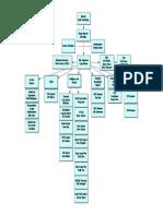 WSFC Organization Chart 2014
