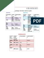 Grammar Unit 1-5