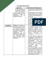 Cuadro Comparativo de Las Sociedades.