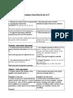 Grammar ACT Cheat Sheet