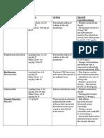 Neurologic Disorders Pharm