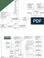 Mapa Mental Desarrollo Sustentable