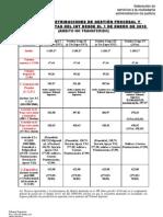 CUADRO DE RETRIBUCIONES 2010 (resolución Hacienda BOE 5-1-2010