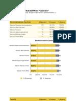 [RSA] Tassi-presenze/assenze Novembre 2009