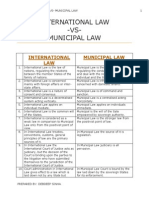 International Law -Vs- Municipal Law