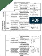 Características Para Idientificar Los Casos de Factorización