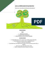 A metáfora da árvore como desenvolvimento do projecto