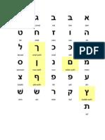 Pronomes Pessoais Em Hebraico