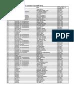 Liste des collèges classés en zone prioritaire