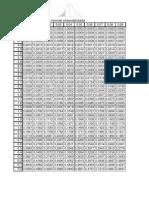 Tabla de Distribución Normal Estandarizada