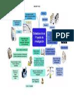 Mapa Mental Estructura de Un Proyecto de Investigación (1)