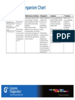 Pathogenic Organism Chart