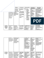 disability resource chart