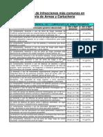 Codificado de Infracciones en Materia de Armas y Cartucheria
