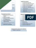 Fases- Procesos y Funciioones Itill