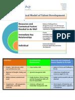 3iQ Leadership_Ecological Model of Talent Development