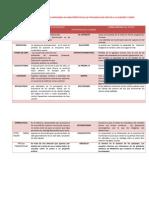 Elabora Un Ctrabajouadro de Doble Entrada Indicando Las Características de Las Patologías Que Afectan a La Audición y Visión