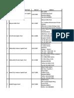 VC list