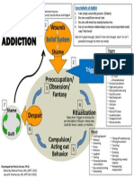 Cycle of Addiction Lauras Additions Oct2013