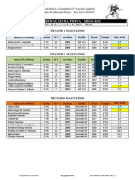 Megasprinter - Classificação Do KM