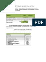 Costos Total de Operación de La Empresa