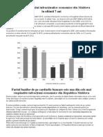 Evoluția Numărului Infracțiunilor Economice Din Moldova În Ultimii 7 Ani
