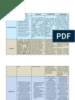 Modelos de Desarrollo de Economias y Estados 3b