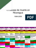 15 Causas de Muerte en Nicaragua 1999-2005