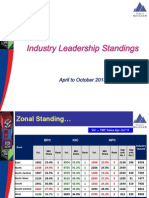 Industry Leadership Standing April to October 13