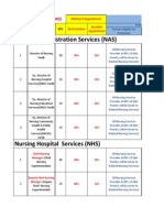 Nursing Service Structure Sindh (Designed by Nomi for Further Addition )