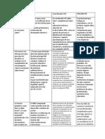 Cuadro Comparativo Del MBE, MBD, Rol Del Coordinador y La Reforma Educativa