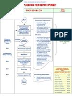 Eod Process Flow