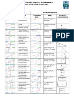 Pan System Type Curves