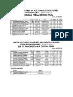 Tablas Finales Macro Regional Escolar -Trujillo
