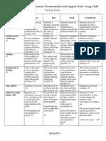 child development 201 eportfolio grading rubric fall 2014
