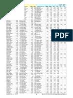 MEA Salaries 2013 vs 2014