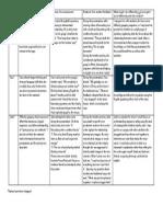 term iii ss analysis chart