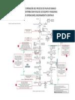 DIAGRAMA DE OPERACION DE MANGO CONGELADO, DIST. DE MAQUINA EN UNA PLANTA(criticidad); MEJORAMIENTO CONTINUO, HACCP, POE (PROCEDIMIENTOS OPERATIVOS ESTANDARIZADOS)