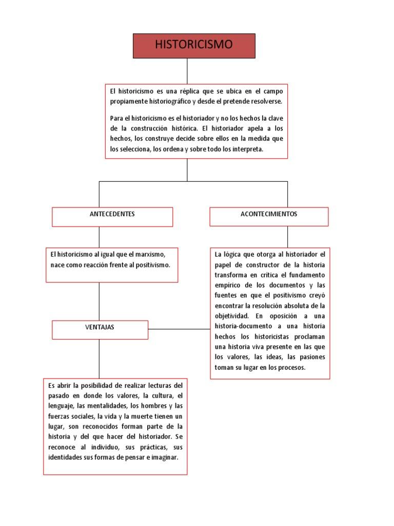 Mapa Conceptual De El Historicismo