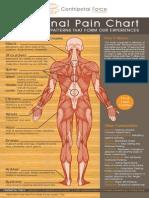 Emotional Body Chart