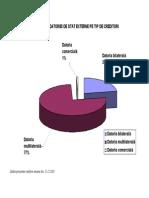 31.12.10 Structura Datoriei de Stat Externe Pe Tipuri de Creditori