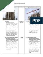 High Rise Concrete Construction vs High Rise Steel Construction