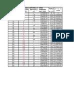 Planilha com gráfico de ensaio triaxial