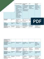 Descripción de medicinas causas y efectos