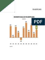 Sector Agropecuario Pbi